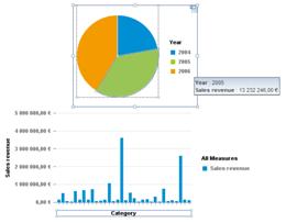 Histogramme WebIntelligence