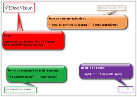 Variable Modèle de Document Webi