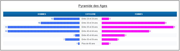 Resultat pyramide ages sans BI4