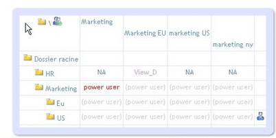 Droits utilisateurs dossiers 360view