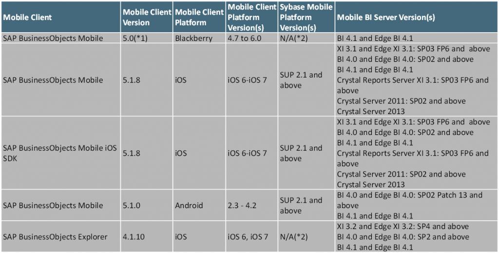 Produits supportés BI Mobile