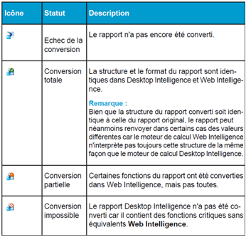 Legende Icones Conversion Rapport