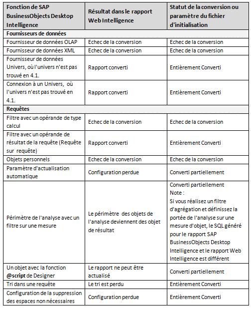 Conversions WebIntelligence