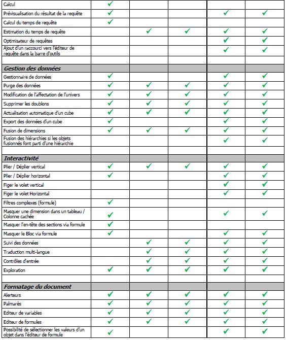Comparatif Desktop Intelligence Web Intelligence