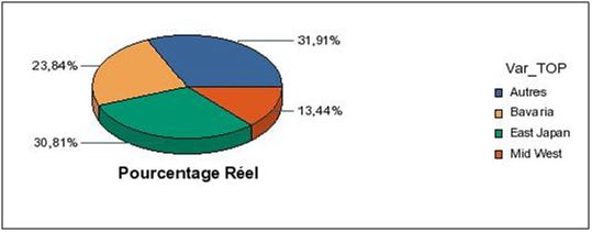 Diagramme TOP3 Webi