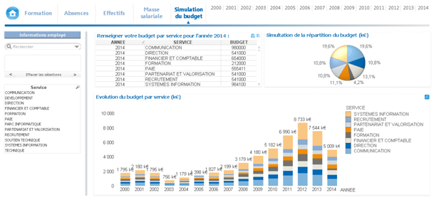 Tableau Financier Qlikview