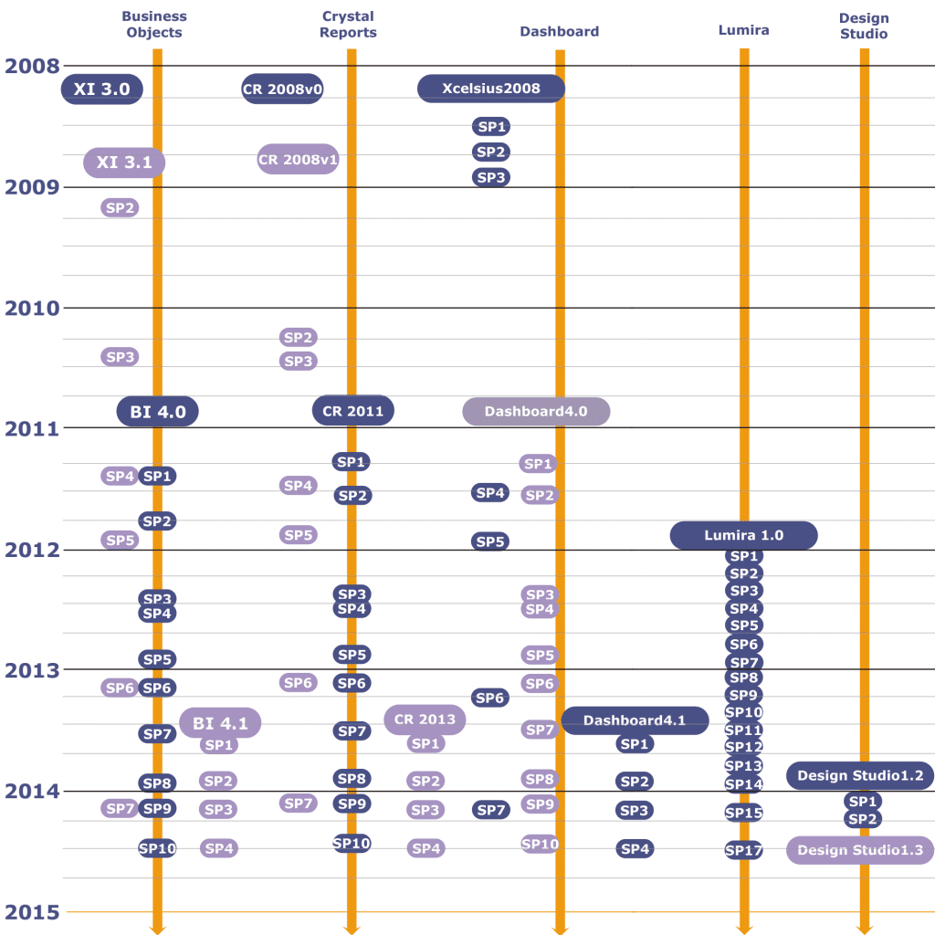 Roadmap SAP BI