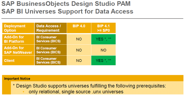 SAP Business Objects Design Studio PAM SAP BI Universes Support for Data Access