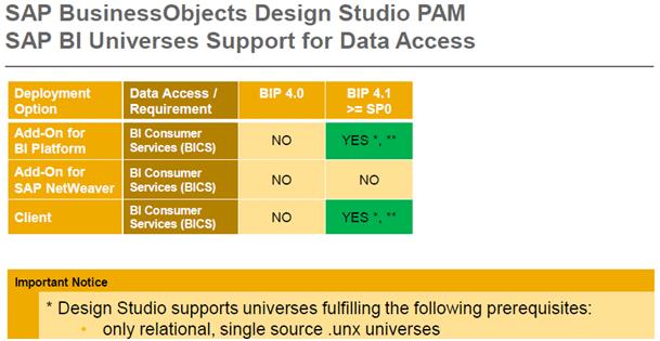 SAP Business Objects Design Studio PAM SAP BI Universes Support for Data Access