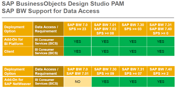 SAP Business Objects Design Studio PAM SAP BW Support for Data Access