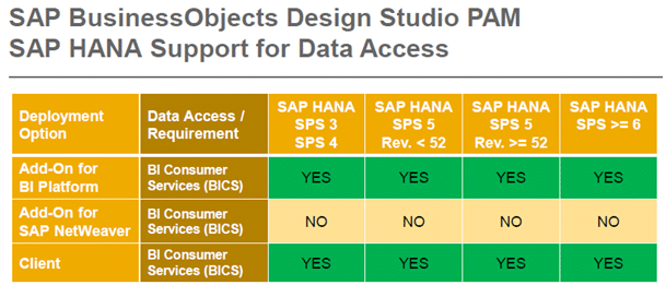 SAP Business Objects Design Studio PAM SAP HANA Support for Data Access