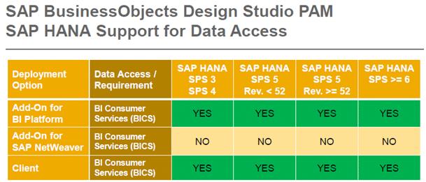 SAP Business Objects Design Studio PAM SAP HANA Support for Data Access