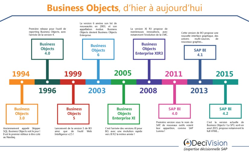 Historique des versions de Business Objects