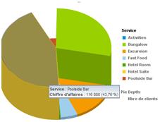 Diagramme secteur BI 4.1