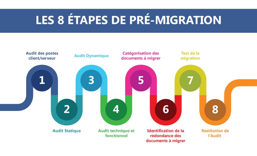 Audit Migration BO