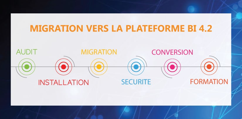 Migration Business Objects