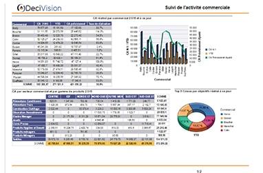 Exemples De Tableaux De Bord Du Service Commercial