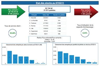 Pilotage Gestion des Stocks
