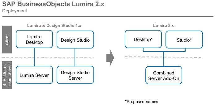 Lumira 2.0