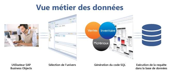 Vue métiers des données univers SAP