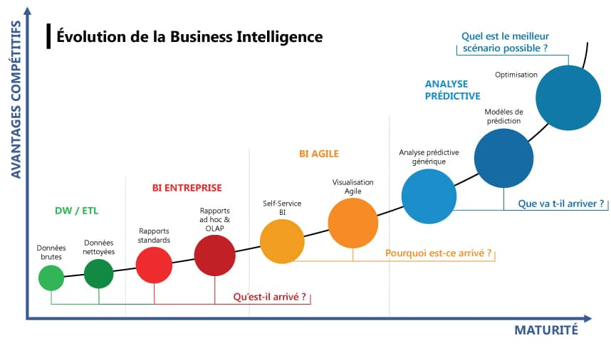 Evolution Business Intelligence
