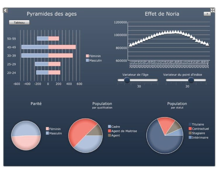 Tableau de bord Dashboards
