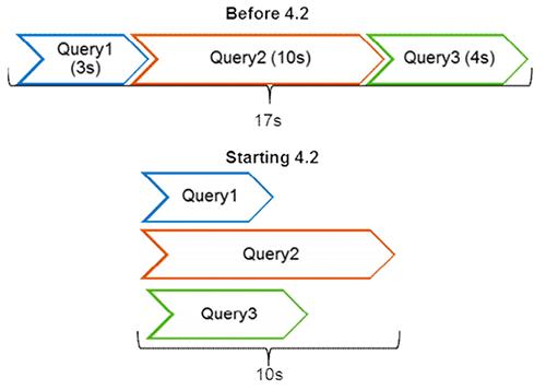Exécution simultanée des requêtes en BI 4.2