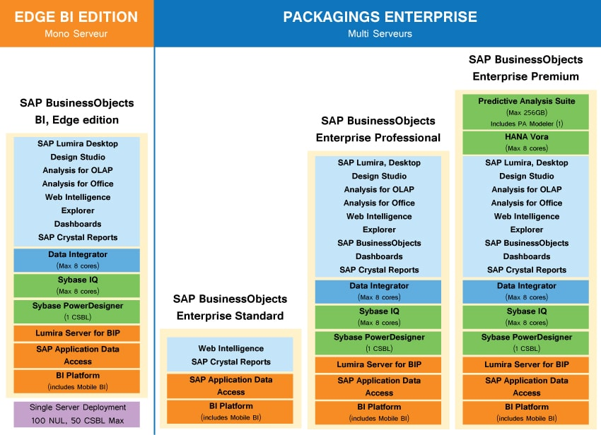 Licences SAP Business Objects