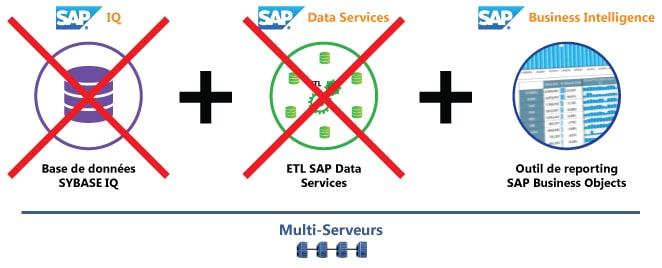 Seulement SAP BO et Multi-Serveurs