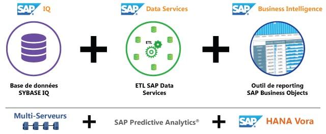 Sybase IQ et ETL et SAP BO et MultiServeurs et SAP Predictive Analytics et HANA Vora