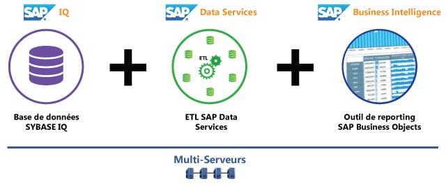 Sybase IQ et ETL et SAP BO et MultiServeurs