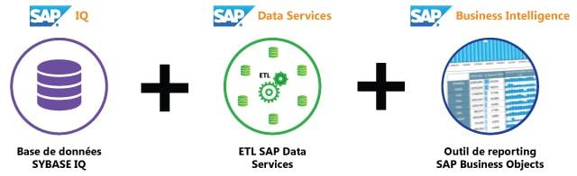 Sybase IQ et ETL et SAP BO