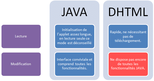 JAVA VS DHTML