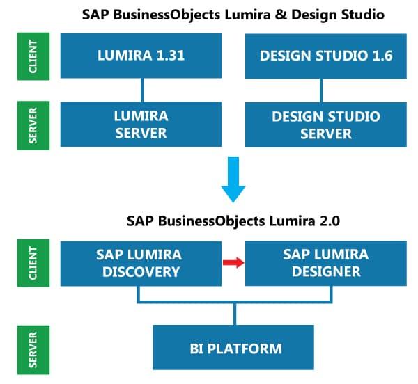 Architecture Lumira 2.0