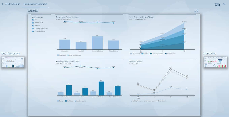 Intéraction avec SAP Digital Boardroom