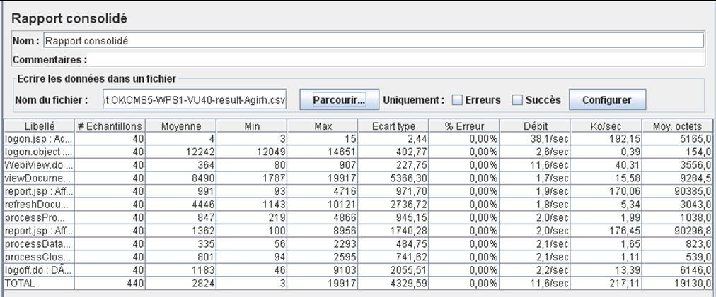 Rapport Jmeter