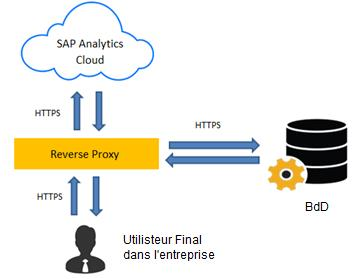 Reverse Proxy SAP Analytics Cloud