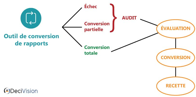Méthodologie de conversion des rapports Deski vers Webi