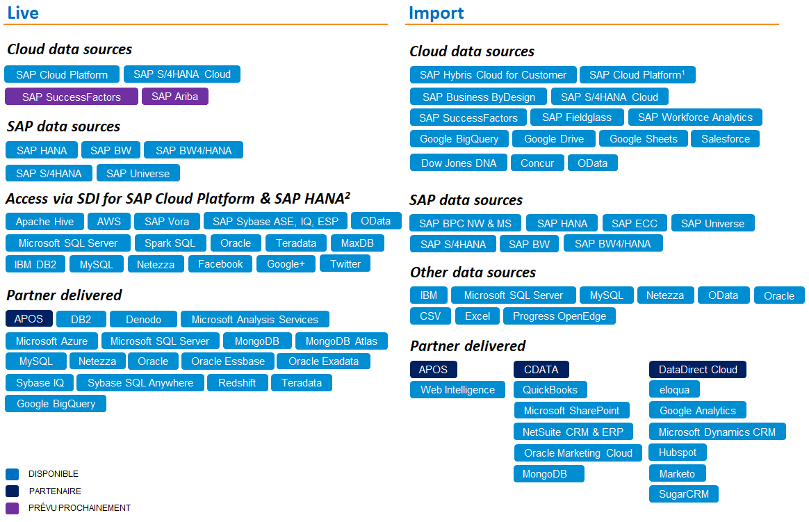 Données SAP Analytics Cloud
