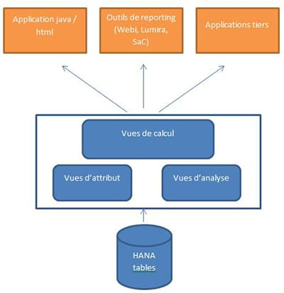 Types de vues SAP HANA