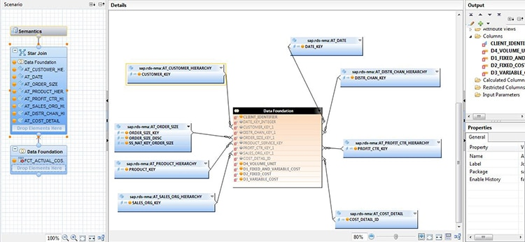 Vue Analytique SAP HANA