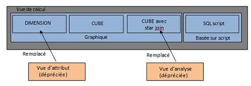 Vue de calcul graphique avec dimension et cube SAP HANA