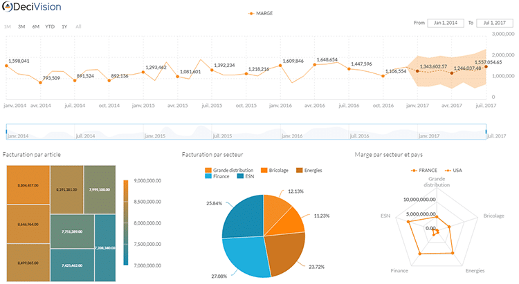 Tableau de bord SAP Analytics Cloud
