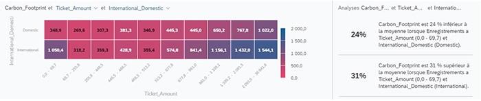 Graphique SAP Analytics Cloud