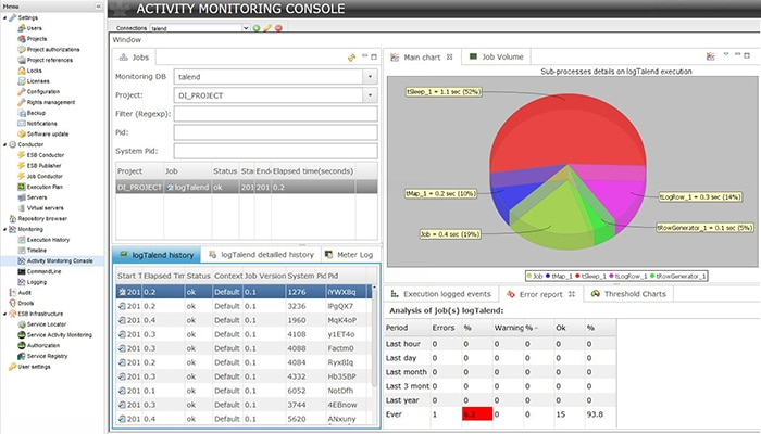 Talend Activity Monitoring Console
