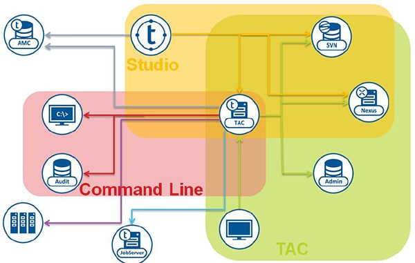 Talend Data Integration Server