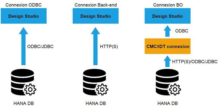 Connectivité SAP HANA avec Design Studio