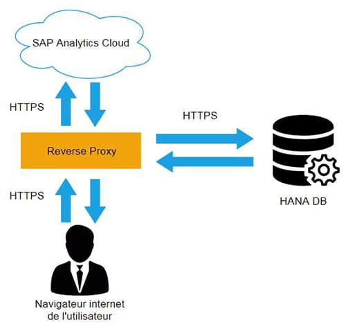 Connectivité SAP HANA avec SAP Analytics Cloud