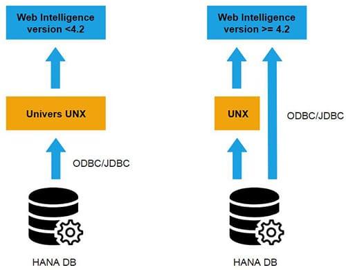Connectivité SAP HANA avec Web Intelligence