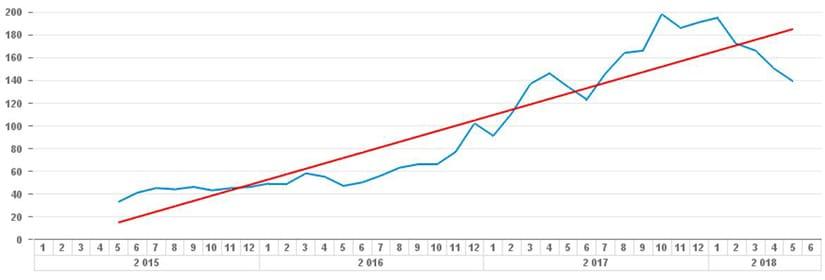 Exemple de courbe de tendance